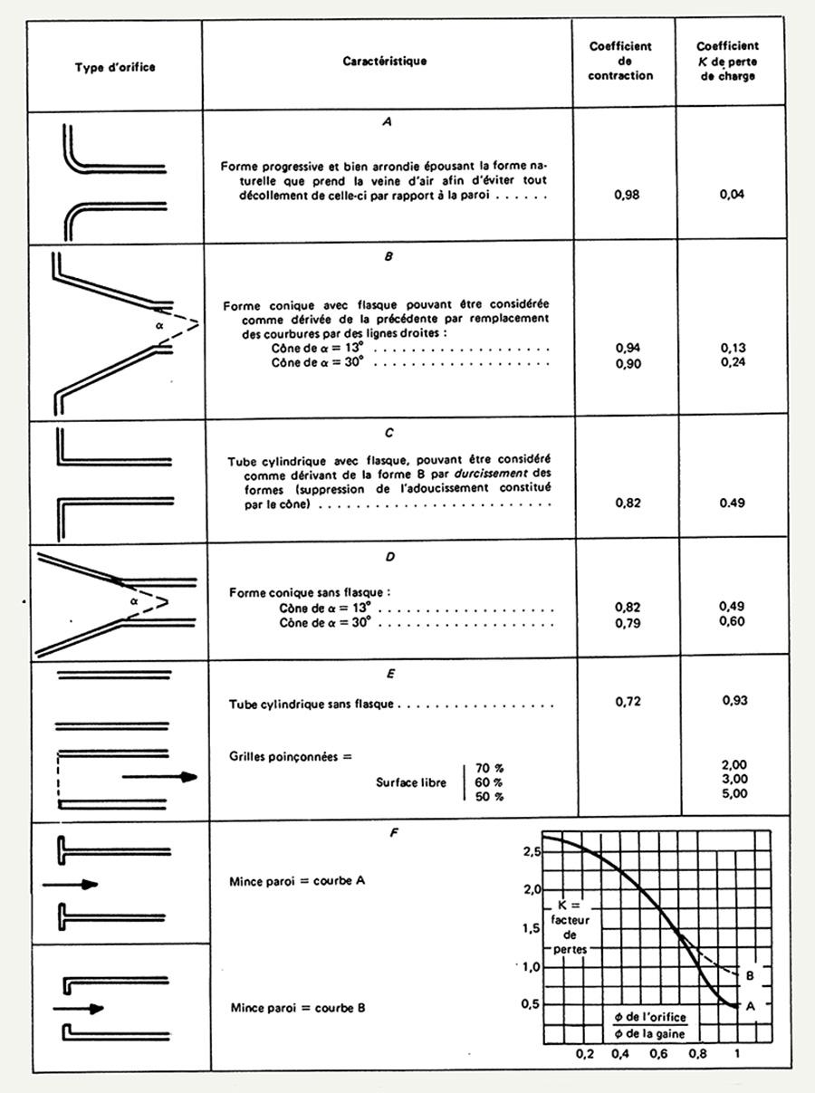 3 1 4 coefficient de contraction ou perte de charge du capotage